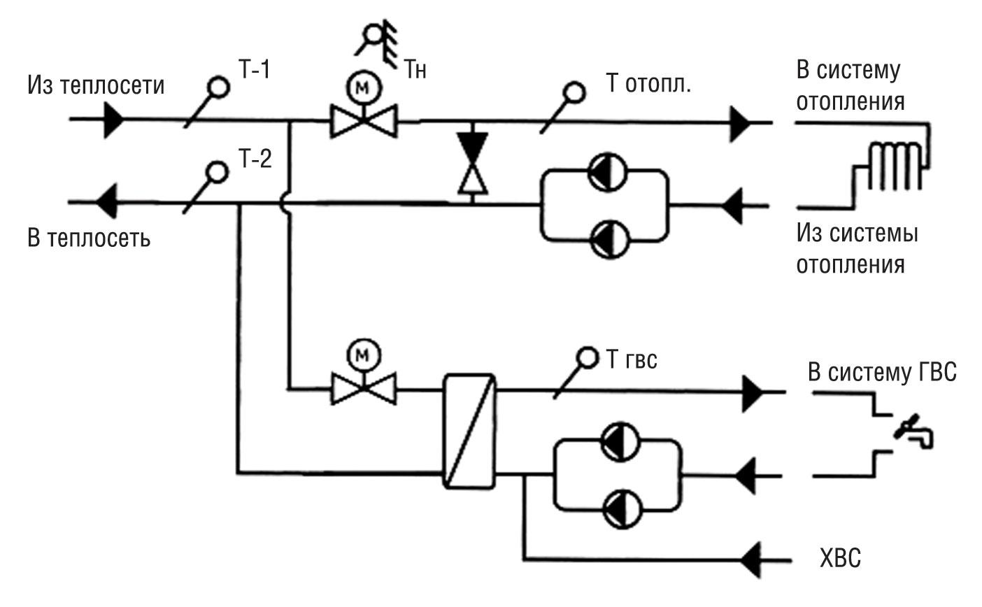 схема гвс и отопление