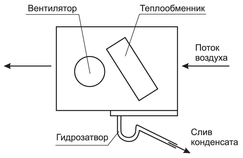 схема и диаметр труб подачи воздуха в помещение