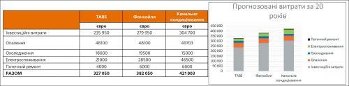 Изображение эксплуатационные расходы системы охлаждения и отопления