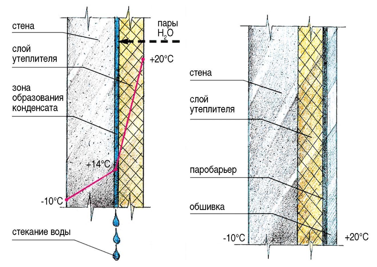 Утепление стен пенопластом изнутри: все что нужно знать.