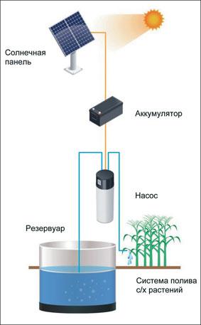 Изображение солнечной электростанции для полива