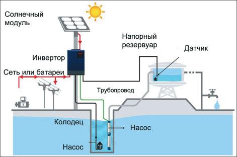 Изображение солнечной электростанции для водоснабжения