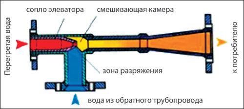 Тепловой узел схема с элеватором снять шрус на фольксваген транспортер