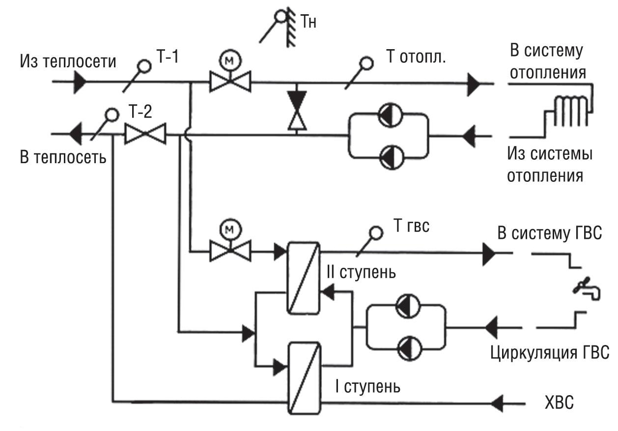 Схема теплового узла многоквартирного дома с теплообменником Полусварной теплообменник-конденсатор Alfa Laval M10-BW FDR Новоуральск