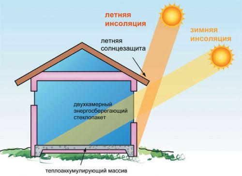 Ventilyaciya_Passiv_Dom_Sezon_Insolyaciya