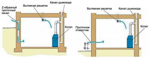 Изображение приток воздуха в котельной