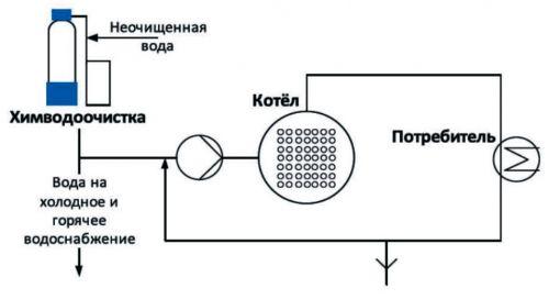 Изображение водоподготовка в котельной