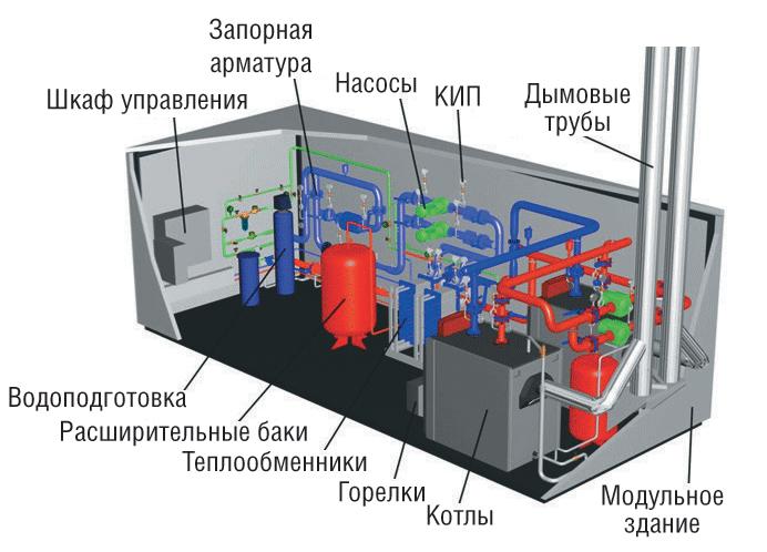 Инструкция по проектированию крышной котельной