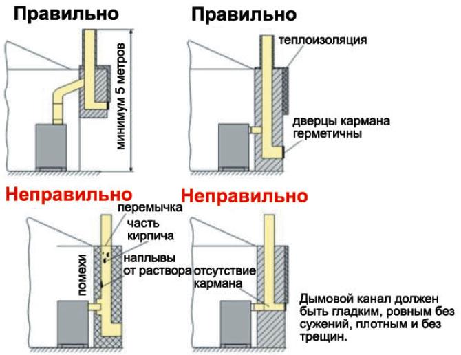 Инструкция нормативные запасы дров в котельных