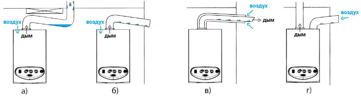 Дымоход конденсационный котел дымоходы дифлекторы