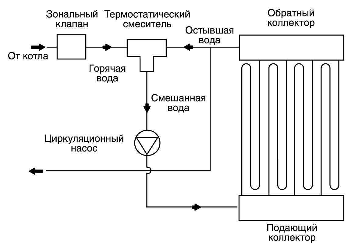 Схема подключения водяного схема подключения теплого пола фото 250